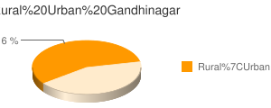 Gandhinagar census population